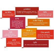 Social Media Deutschland – Studie
