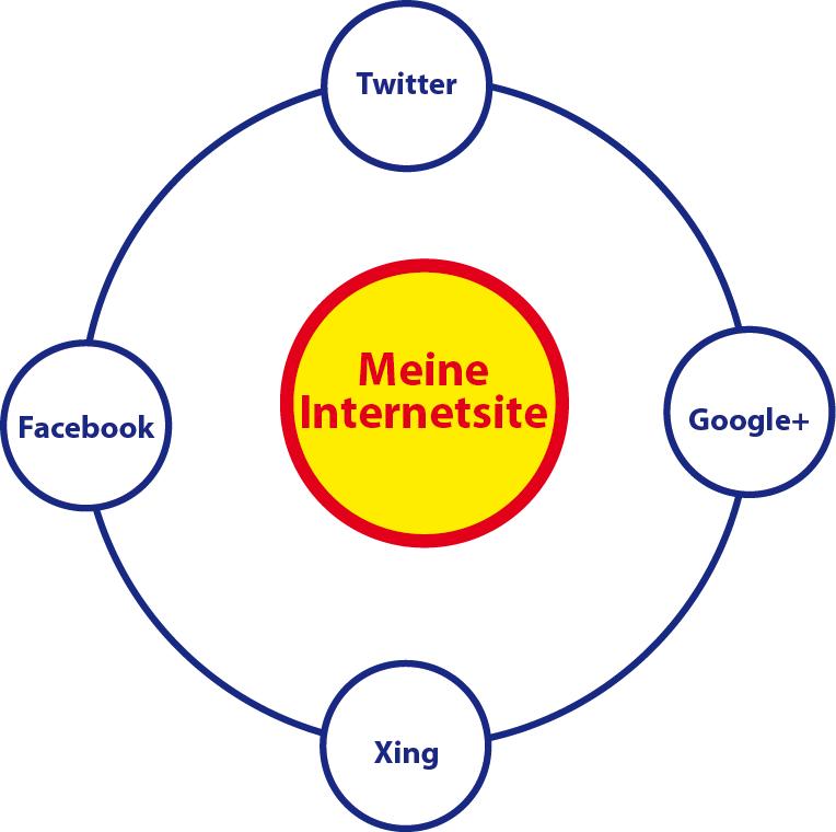 Eine(!) Marketingstrategie